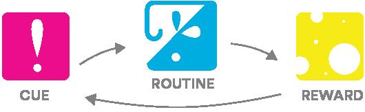 Diagram of cue, routine, and reward.